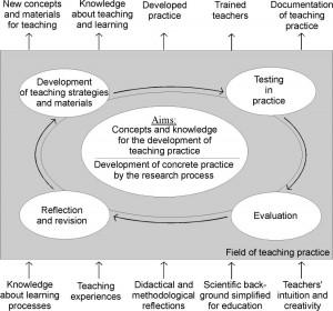 Figura 1: Investigação-acção participativa no ensino das ciências