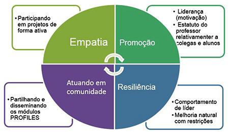 Modelo de autodomínio português